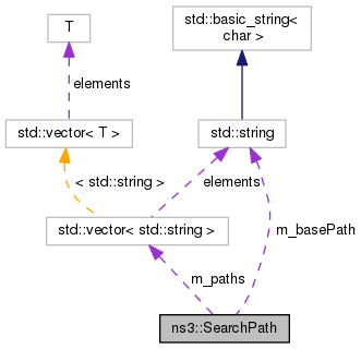 ns-3-dce: ns3::SearchPath Class Reference
