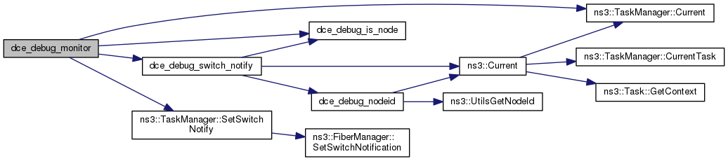 ns-3-dce: model/dce-debug cc File Reference